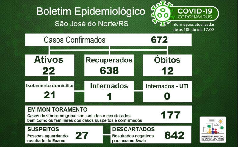 Foto de capa da notícia Boletim Epidemiológico Municipal – São José do Norte - Coronavírus (COVID - 19) - Quinta-feira - 17/09/2020