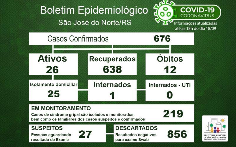 Foto de capa da notícia Boletim Epidemiológico Municipal – São José do Norte - Coronavírus (COVID - 19) - Sexta-feira - 18/09/2020