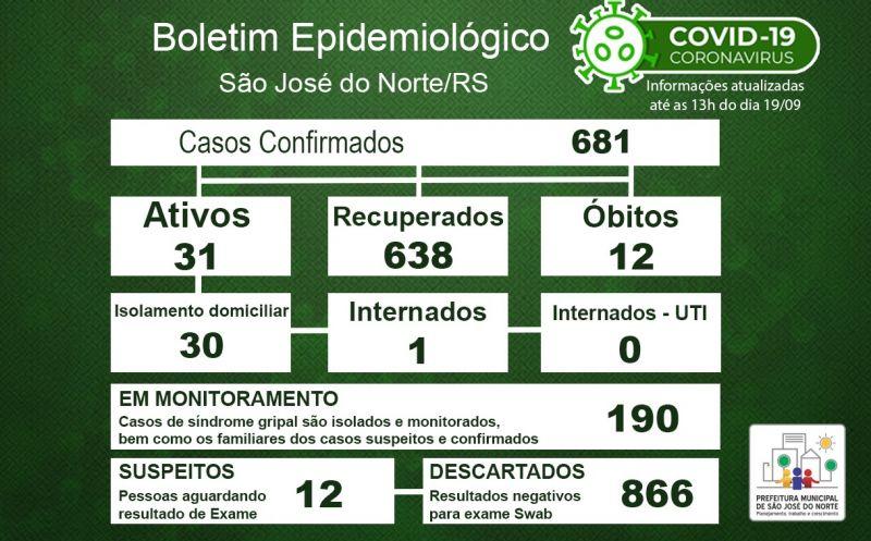 Foto de capa da notícia Boletim Epidemiológico Municipal – São José do Norte - Coronavírus (COVID - 19) - Sábado - 19/09/2020