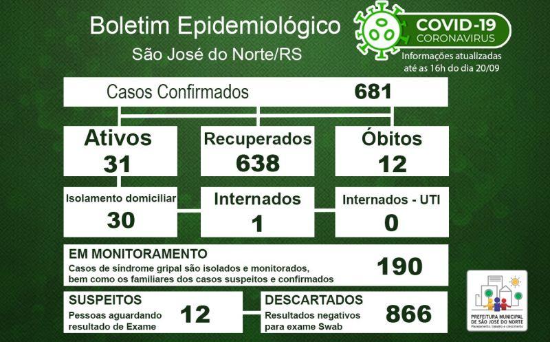Foto de capa da notícia Boletim Epidemiológico Municipal – São José do Norte - Coronavírus (COVID - 19) - Domingo - 20/09/2020