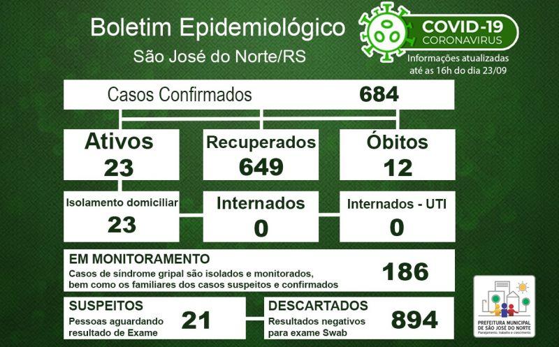 Foto de capa da notícia: Boletim Epidemiológico Municipal – São José do Norte - Coronavírus (COVID - 19) - Quarta-feira - 23/09/2020