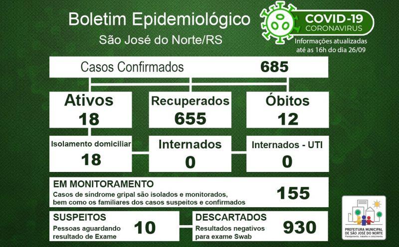 Foto de capa da notícia: Boletim Epidemiológico Municipal – São José do Norte - Coronavírus (COVID - 19) - Sábado - 26/09/2020