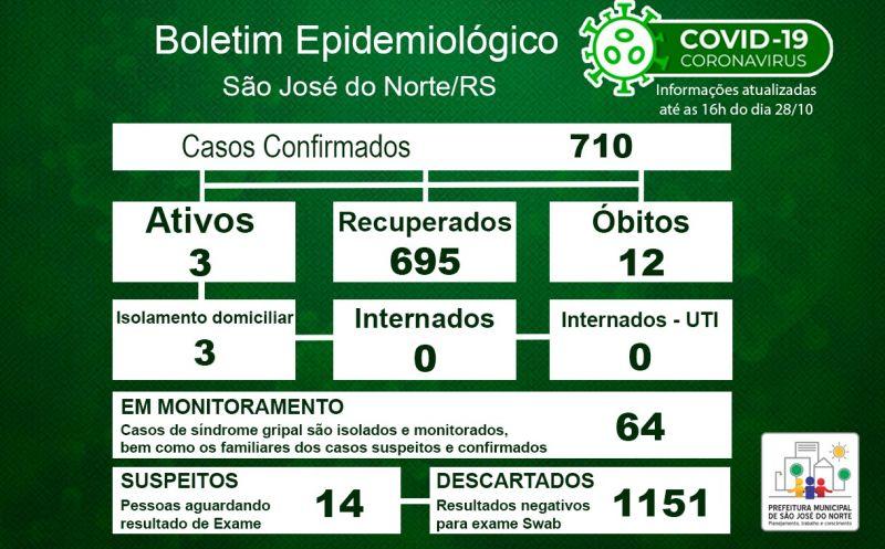 Foto de capa da notícia: Boletim Epidemiológico Municipal – São José do Norte - Coronavírus (COVID - 19) - Quarta-feira - 28/10/2020