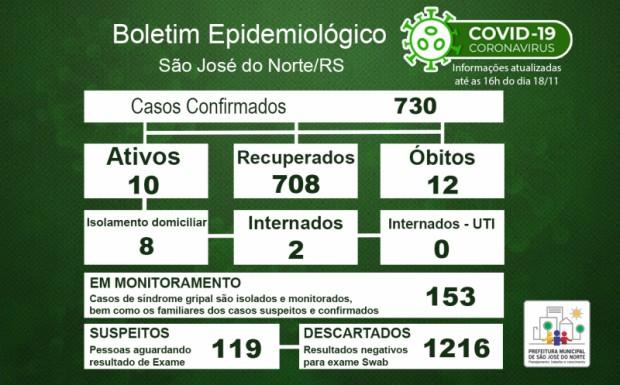 Foto de capa da notícia: Boletim Epidemiológico Municipal – São José do Norte - Coronavírus (COVID - 19) - Quarta-feira - 18/11/2020
