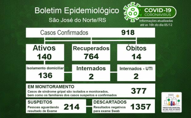 Foto de capa da notícia: Boletim Epidemiológico Municipal – São José do Norte - Coronavírus (COVID - 19) - Sábado - 05/12/2020
