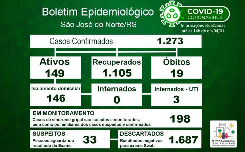 Foto de capa da notícia Boletim Epidemiológico Municipal – São José do Norte - Coronavírus (COVID - 19) - Segunda-feira - 04/01/2021