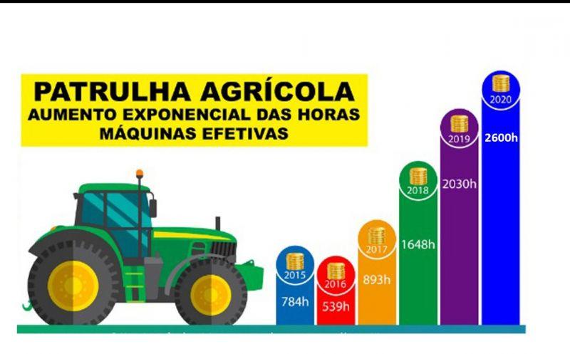 Foto de capa da notícia SMAP divulga levantamento das ações referentes à Patrulha Agrícola do ano de 2020