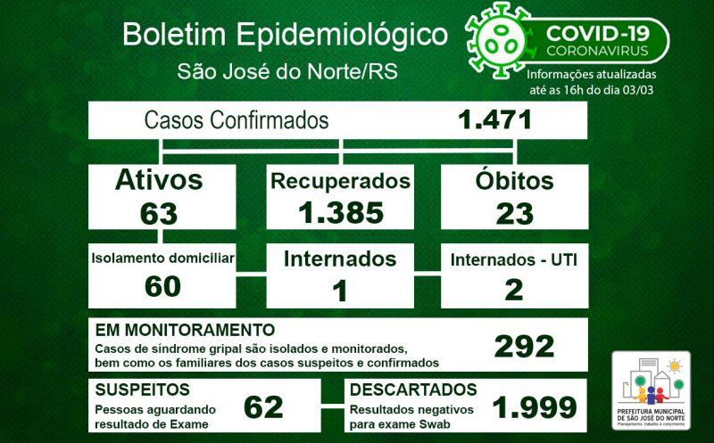 Foto de capa da notícia: Boletim Epidemiológico Municipal – São José do Norte - Coronavírus (COVID - 19) - Quarta-feira - 03/03/21