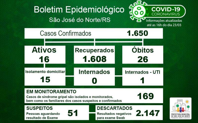 Foto de capa da notícia Boletim Epidemiológico Municipal – São José do Norte - Coronavírus (COVID - 19) - Terça-feira - 23/03/21