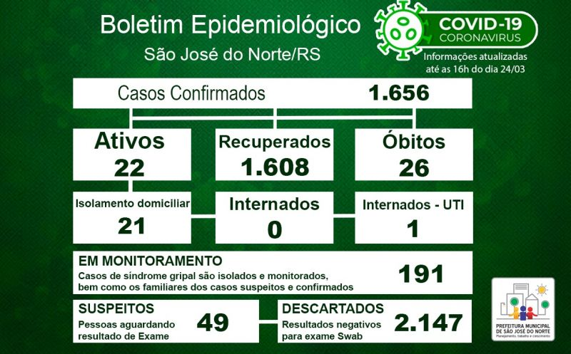 Foto de capa da notícia Boletim Epidemiológico Municipal – São José do Norte - Coronavírus (COVID - 19) - Quarta-feira - 24/03/21