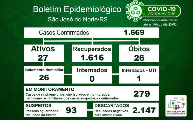 Foto de capa da notícia Boletim Epidemiológico Municipal – São José do Norte - Coronavírus (COVID - 19) - Quinta-feira - 25/03/21