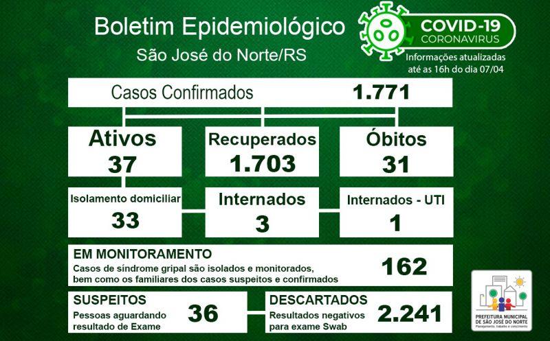 Foto de capa da notícia Boletim Epidemiológico Municipal – São José do Norte - Coronavírus (COVID - 19) - Quarta-feira - 07/04/21