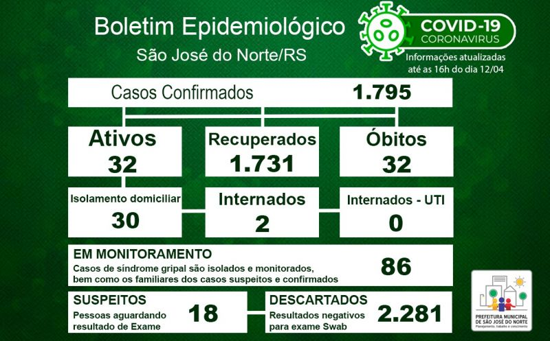 Foto de capa da notícia Boletim Epidemiológico Municipal – São José do Norte - Coronavírus (COVID - 19) - Segunda-feira - 12/04/21