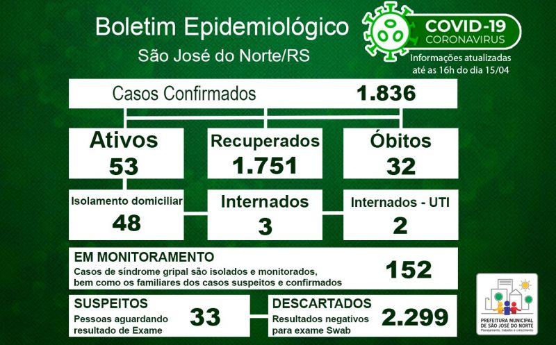 Foto de capa da notícia Boletim Epidemiológico Municipal – São José do Norte - Coronavírus (COVID - 19) - Quinta-feira - 15/04/21