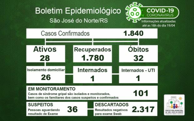 Foto de capa da notícia: Boletim Epidemiológico Municipal – São José do Norte - Coronavírus (COVID - 19) - Segunda-feira - 19/04/21
