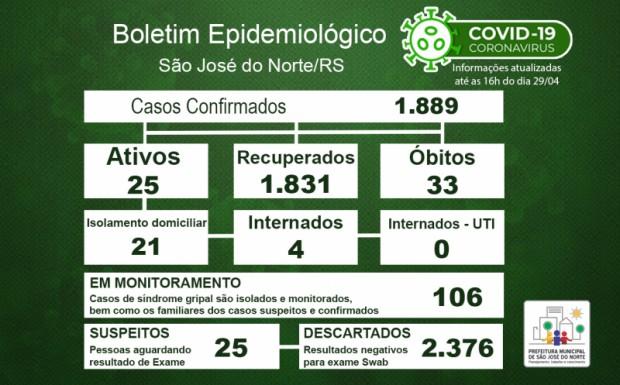 Foto de capa da notícia: Boletim Epidemiológico Municipal – São José do Norte - Coronavírus (COVID - 19) - Quinta-feira - 29/04/21