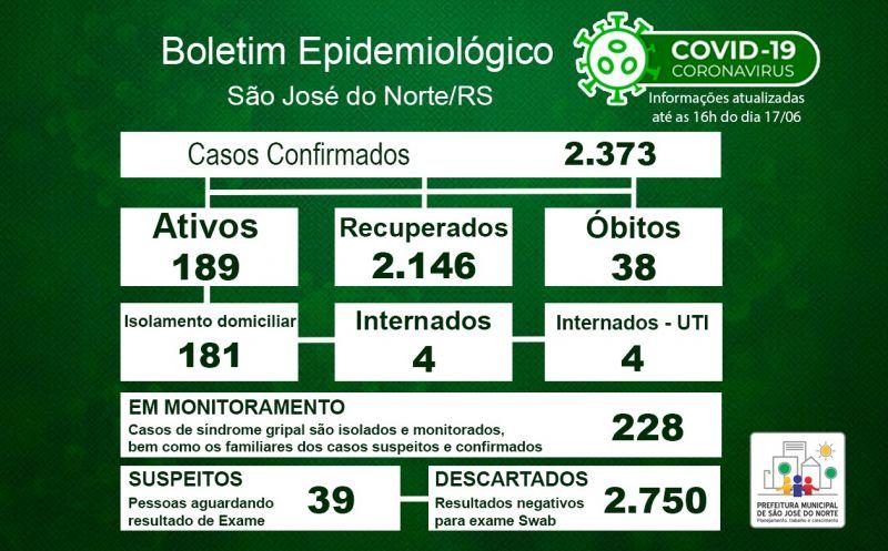 Foto da Notícia Boletim Epidemiológico Municipal – SJN - Coronavírus (COVID-19) - Quinta-feira - 17/06/21