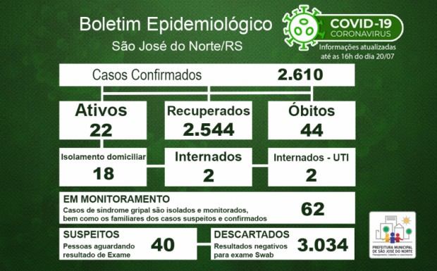 Foto de capa da notícia: Boletim Epidemiológico Municipal – SJN - Coronavírus (COVID-19) - Terça-feira - 20/07/21