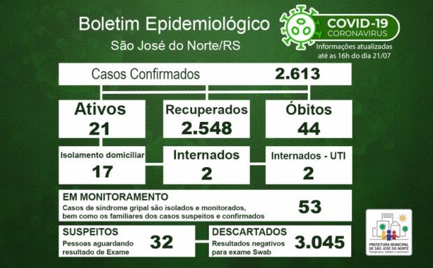 Foto de capa da notícia: Boletim Epidemiológico Municipal – SJN - Coronavírus (COVID-19) - Quarta-feira - 21/07/21