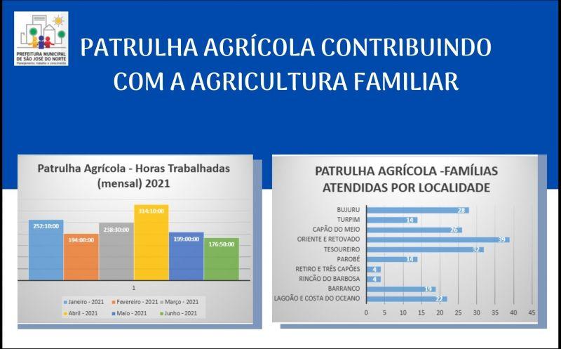 Foto de capa da notícia PATRULHA AGRÍCOLA CONTRIBUINDO COM A AGRICULTURA FAMILIAR