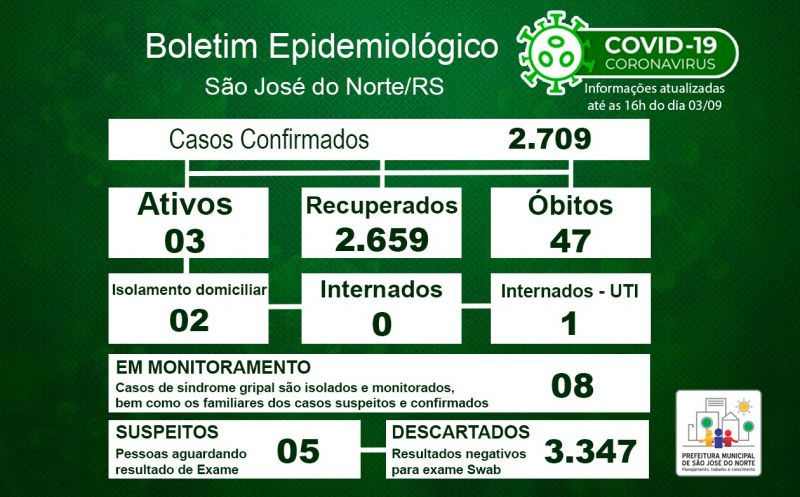 Foto de capa da notícia Boletim Epidemiológico Municipal – SJN - Coronavírus (COVID-19) - Sexta-feira - 03/09/21