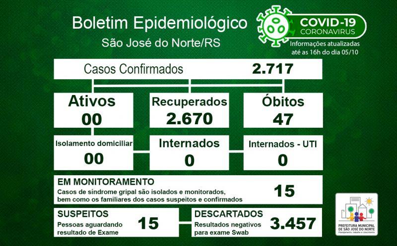 Foto de capa da notícia Boletim Epidemiológico Municipal – SJN - Coronavírus (COVID-19) - Terça-feira - 05/10/21