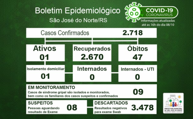 Foto de capa da notícia: Boletim Epidemiológico Municipal – SJN - Coronavírus (COVID-19) - Sexta-feira - 08/10/21