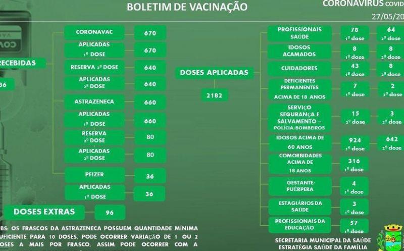 Foto de capa da notícia Atualização do número de vacinas aplicadas em São José do Hortêncio