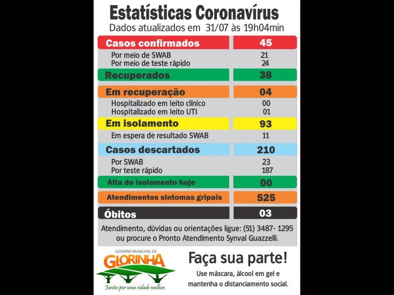 Foto de capa da notícia Atualização sobre Covid-19 em Glorinha