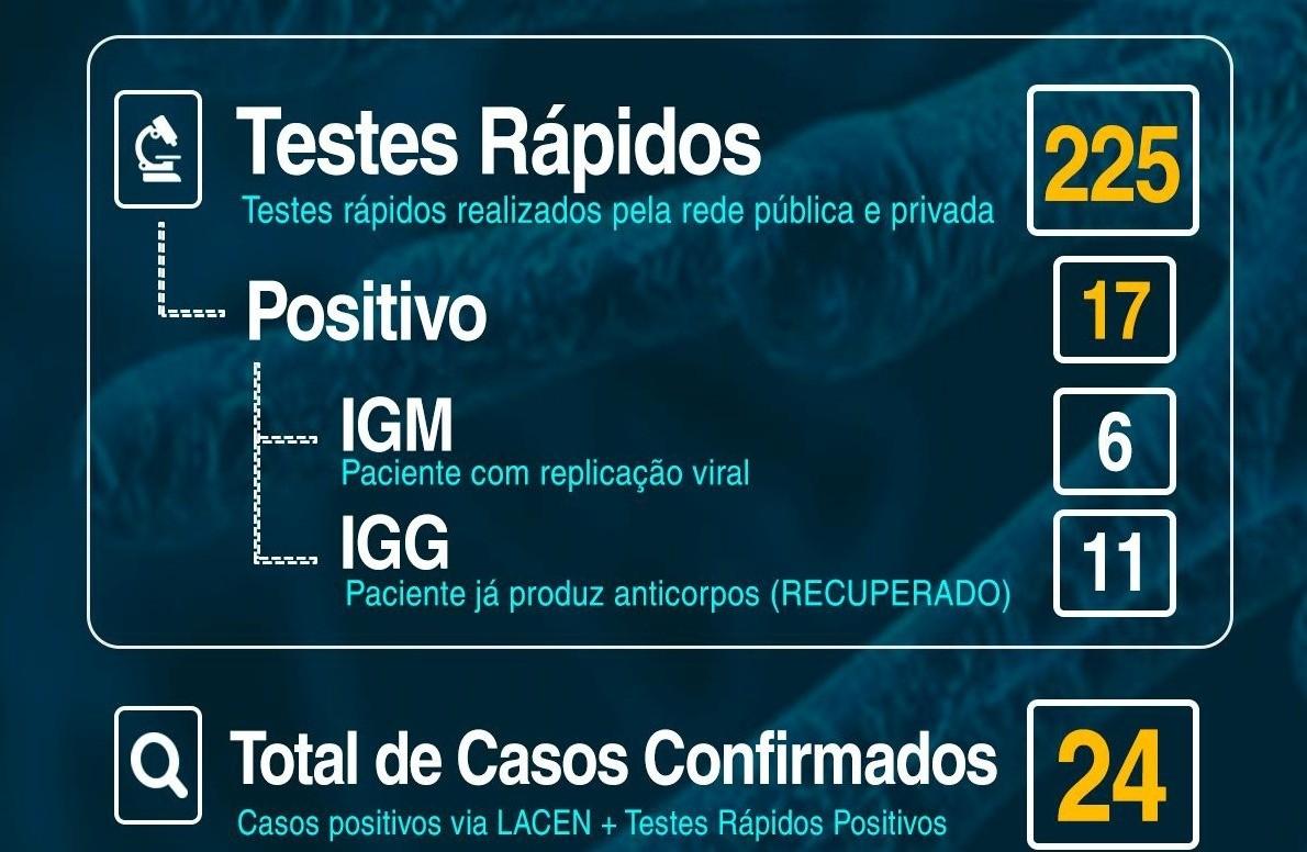 Foto Testes rápidos realizados pela Rede Pública e Privada em Vacaria/RS.