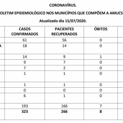 Foto de capa CORONAVÍRUS. BOLETIM EPIDEMIOLÓGICO NOS MUNICÍPIOS QUE COMPÕEM A AMUCSER. Atualizado dia 15/07/2020.