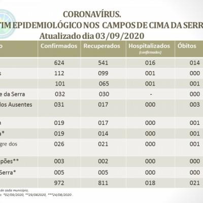 Foto de capa CORONAVÍRUS - BOLETIM EPIDEMIOLÓGICO DOS MUNICÍPIOS QUE COMPÕEM A AMUCSER.