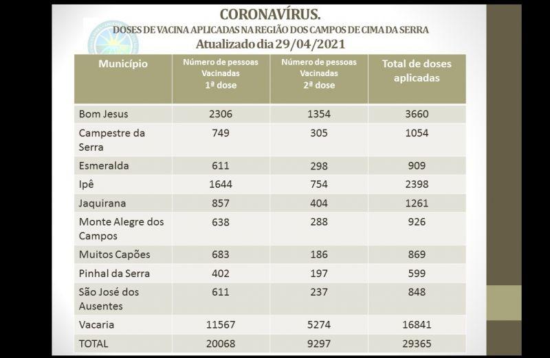 Foto CORONAVÍRUS - DOSES DE VACINA APLICADAS NA REGIÃO DOS CAMPOS DE CIMA DA SERRA