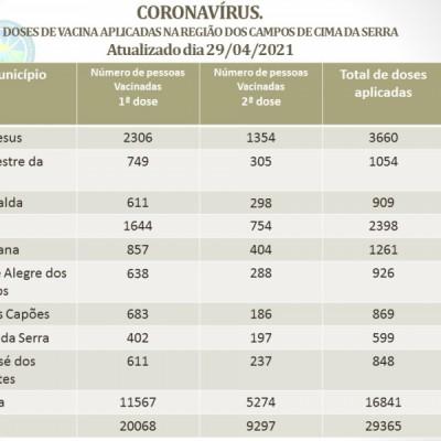 Foto de capa CORONAVÍRUS - DOSES DE VACINA APLICADAS NA REGIÃO DOS CAMPOS DE CIMA DA SERRA