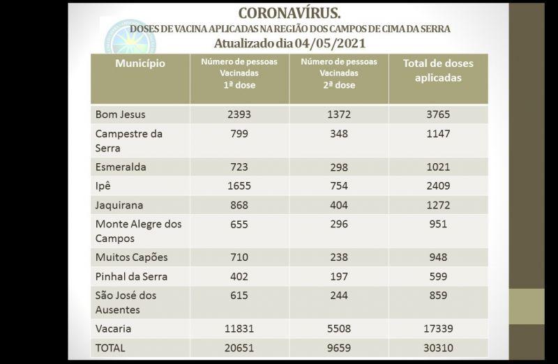 Foto CORONAVÍRUS - DOSES DE VACINA APLICADAS NA REGIÃO DOS CAMPOS DE CIMA DA SERRA.