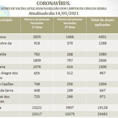 Foto de capa CORONAVÍRUS - DOSES DE VACINA APLICADAS NA REGIÃO DOS CAMPOS DE CIMA DA SERRA.