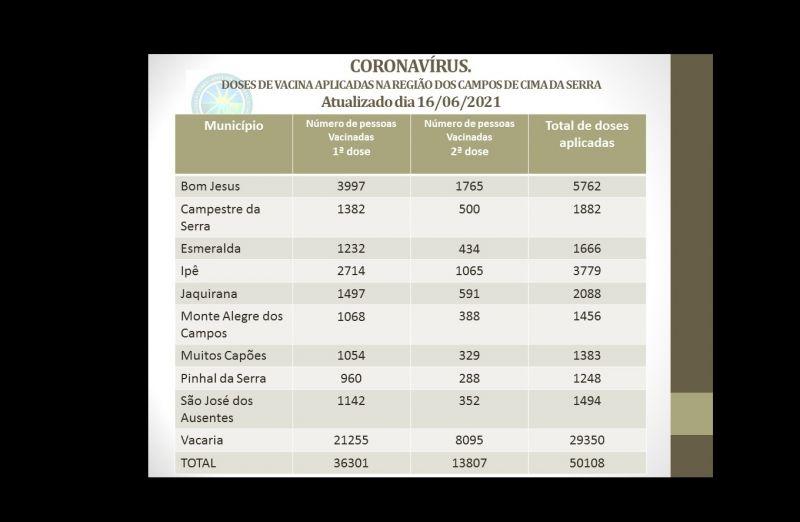 Foto de capa da notícia: CORONAVÍRUS - DOSES DE VACINA APLICADAS NA REGIÃO DOS CAMPOS DE CIMA DA SERRA.