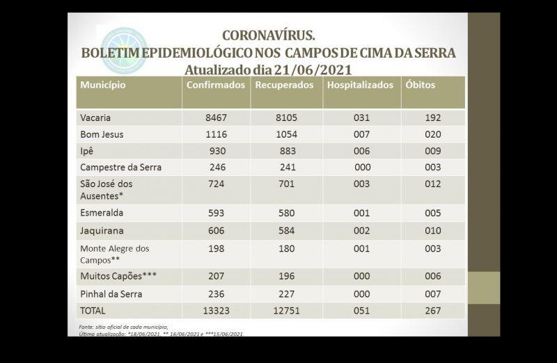 Foto de capa da notícia: Boletim COVID-19 Região AMUCSER.