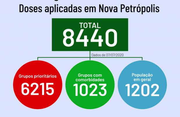 Foto de capa da notícia: Nova Petrópolis vacinou 89,75% dos integrantes dos grupos prioritários na Campanha Nacional de Vacinação contra Influenza