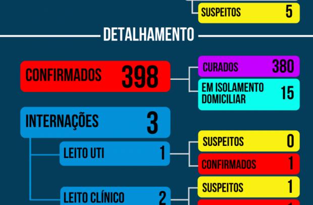 Foto de capa da notícia: Boletim Coronavírus de Nova Petrópolis terá novo formato a partir de 1º de outubro