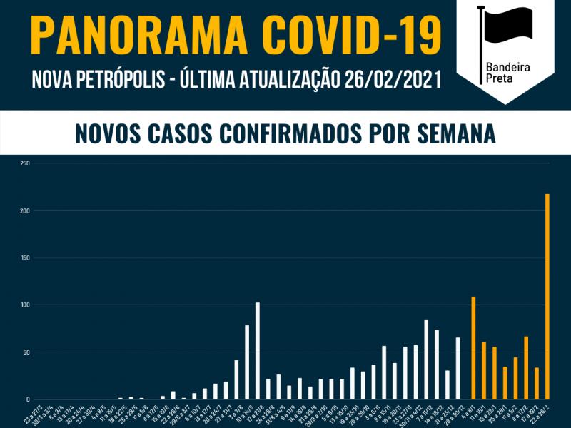 Foto de capa da notícia: 🔵 PANORAMA DE NOVA PETRÓPOLIS 🔵