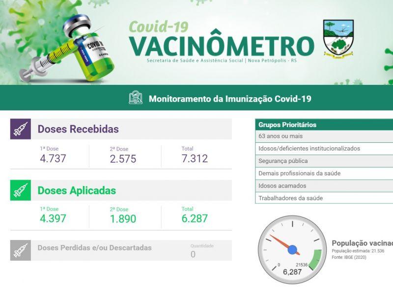 Foto de capa da notícia: Vacinômetro passa a mostrar os números da imunização contra a Covid-19 e a Influenza em Nova Petrópolis