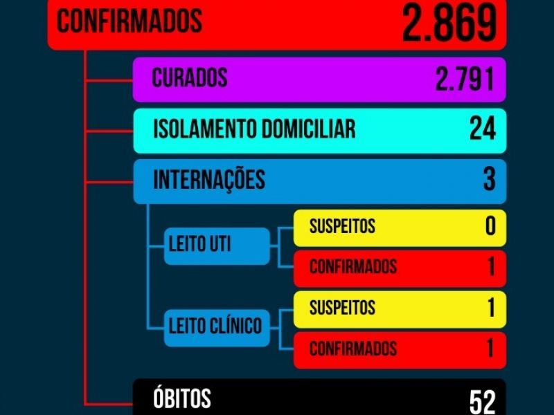 Foto de capa da notícia: INFORMAÇÕES COVID-19 NOVA PETRÓPOLIS
