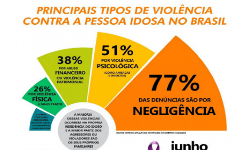 Foto de capa da notícia 15 de junho - Dia Mundial de Conscientização da Violência Contra a Pessoa Idosa