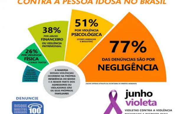 Foto de capa da notícia: 15 de junho - Dia Mundial de Conscientização da Violência Contra a Pessoa Idosa