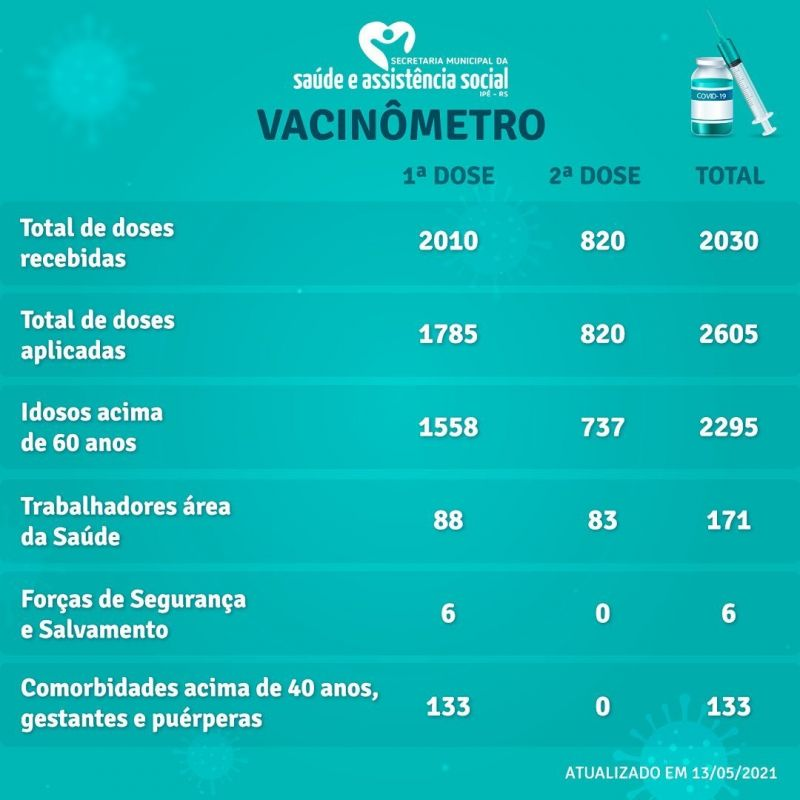 Foto de capa da notícia VACINÔMETRO