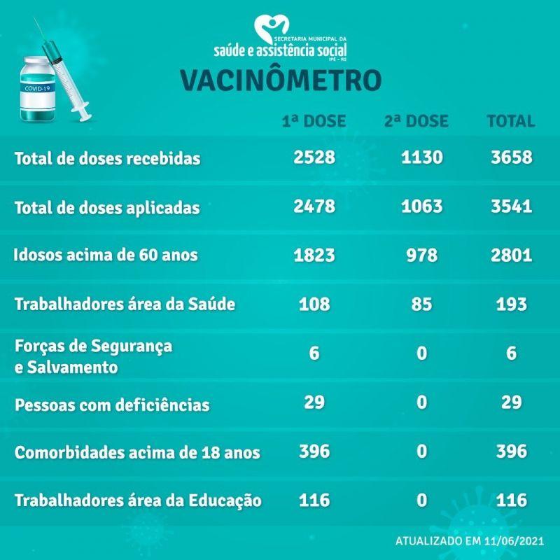 Foto de capa da notícia: VACINÔMETRO